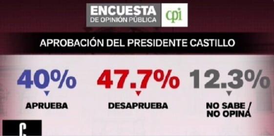 CPI: Un 47.7% desaprueba la gestión del presidente Pedro Castillo