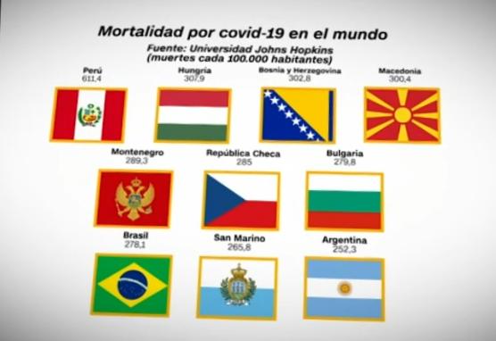 COVID-19: Perú es el país con la peor tasa de mortalidad en el mundo