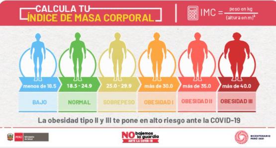 La obesidad es un riesgo ante la COVID-19. Calcula aquí tu masa corporal