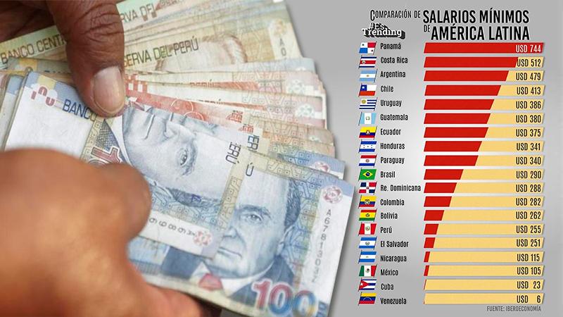 Perú marcha penúltimo en Sudamérica en la tabla de salarios mínimos